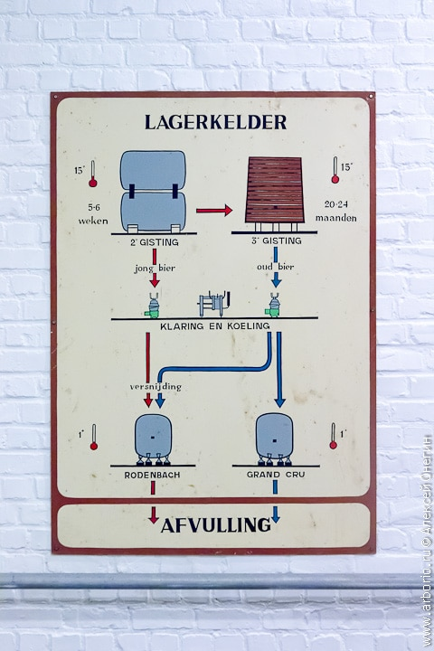 Пивоварня Rodenbach - Руселаре, Бельгия фото